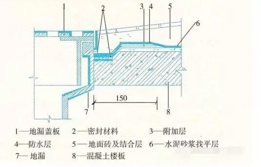 建筑防水工程之施工细部做法,很详细!_7