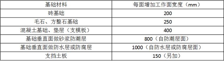 2017建筑与装饰工程定额(辽宁版)