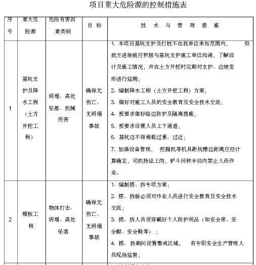 [山西]演艺中心改造工程项目管理实施规划(附多图)_6