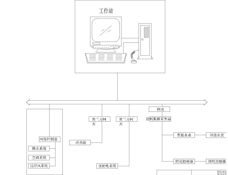 [安徽]医院大楼弱电智能化项目施工图72张(系统全面甲级智能建筑设计)_4