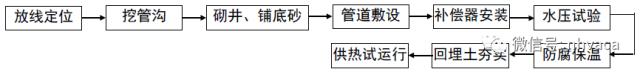 某项目采暖系统管道施工组设计_2