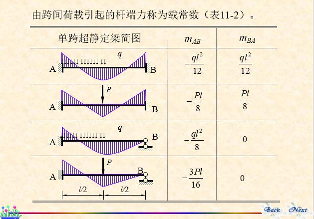 结构力学-位移法_7
