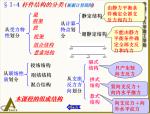 杆件结构的分类