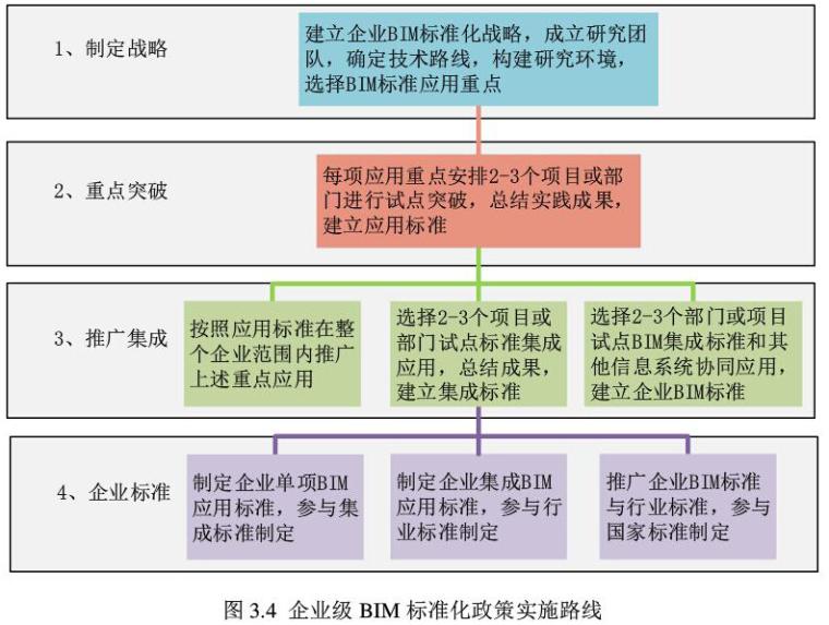 硕士论文《基于Revit的BIM构件标准化关键技术研究》