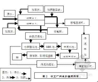 [江苏]染料化工厂废水处理工程技术整改
