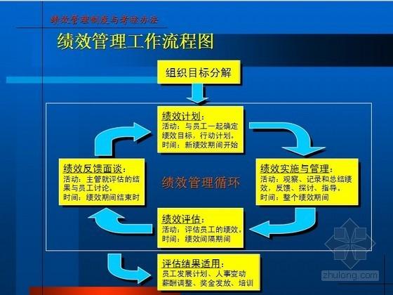 大型房地产工程绩效管理制度与考核办法报告(新版  图表丰富  91页)