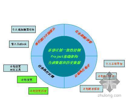 某集团计划管理平台部分功能简介