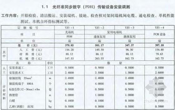电子监控设备建设工程资料下载-[最新]2013版电力建设工程预算定额(通信工程 198页)