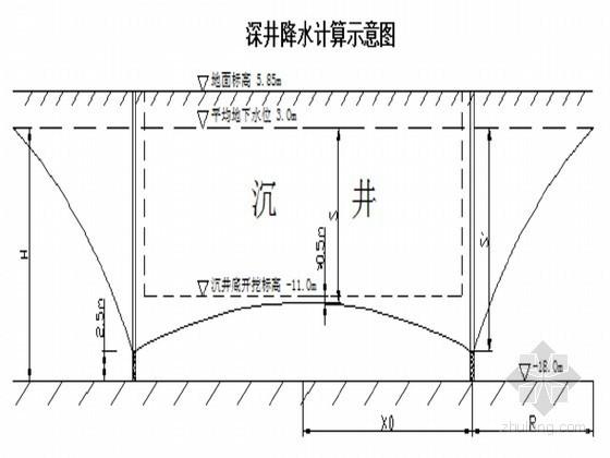 超临界燃煤机组循环冷却水泵站工程施组