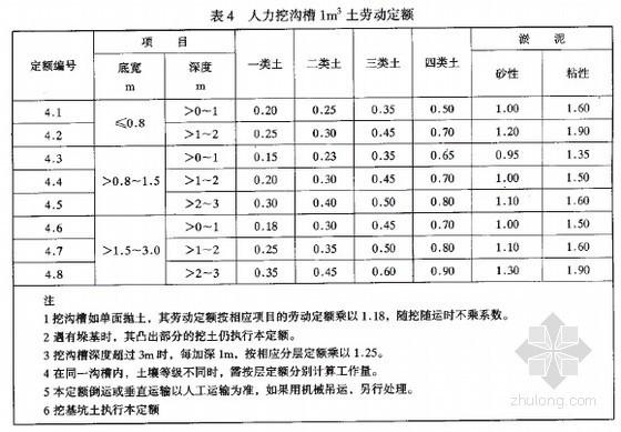 2000版油田地面建筑施工劳动定额(126页)