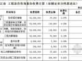 [浙江]2009版造价咨询收费标准计算公式(excel版)