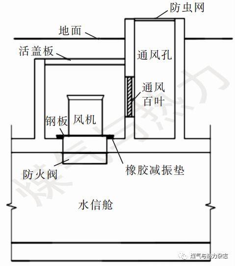 两个地下综合管廊通风系统设计_8