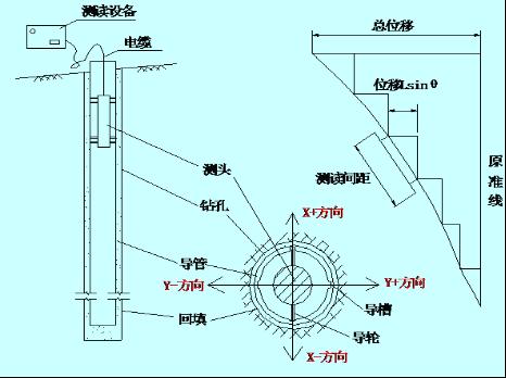 [天津]医科大学医院工程深基坑监测专项方案