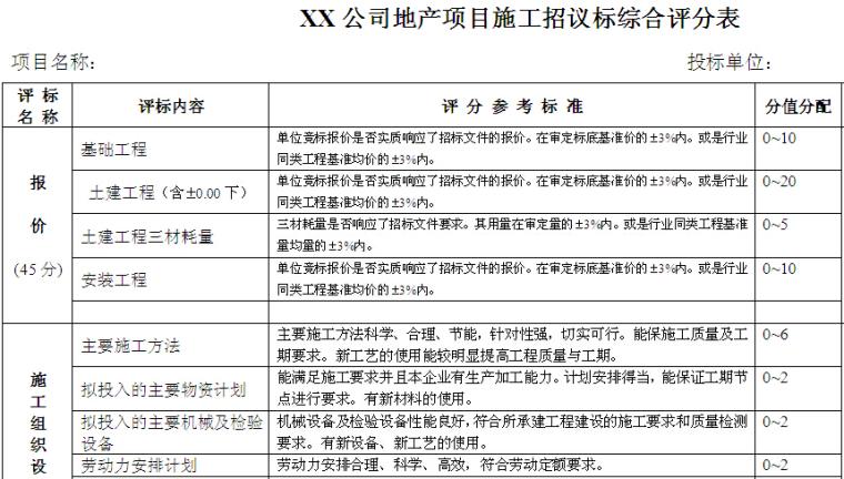 房地产项目施工招议标综合评分表