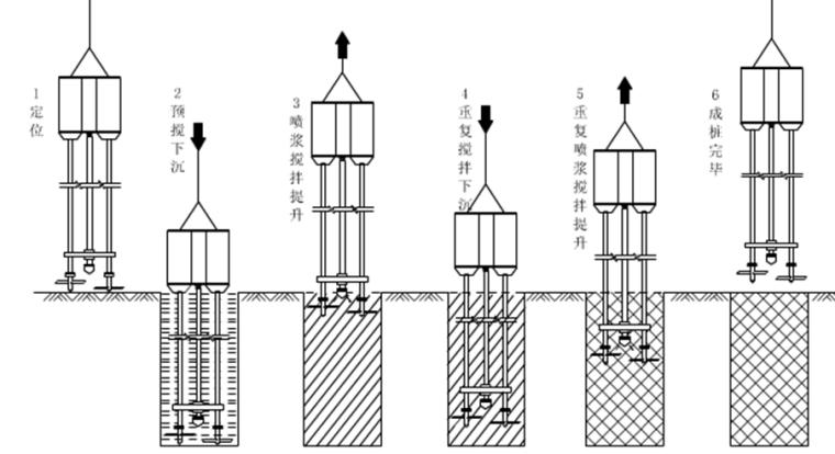 地铁深基坑各种常见支护形式