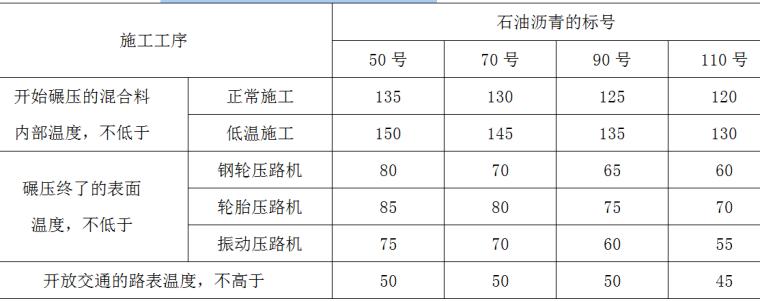 市政道路热拌沥青混合料的碾压温度(℃)表