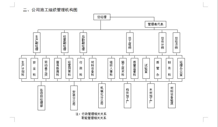 最新客运站施工组织设计书(计算书+地勘报告+图纸)_6