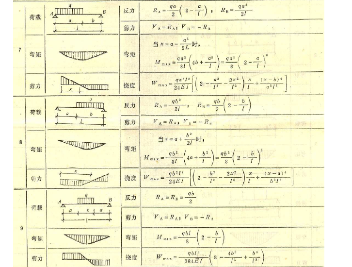 剪力弯矩计算公式大全