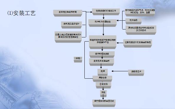 [北京]水立方钢结构施工总体方案介绍(共52页)