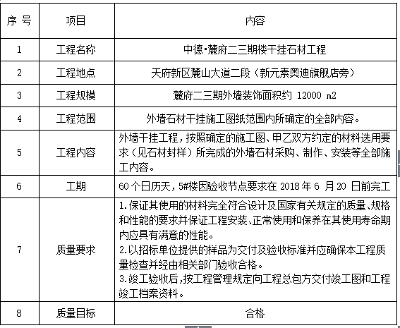 [成都]中德•麓府二三期楼干挂石材工程施工组织设计(共67页)