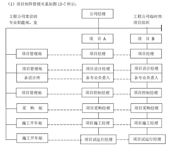 建筑工程项目管理知识实战讲解(363页,图文丰富)_7