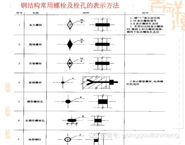 钢结构施工图的识读_16