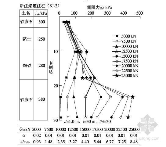 不同条件下桩侧阻力端阻力性状及侧阻力分布概化与应用
