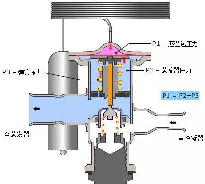 制冷系统膨胀装置解析_14