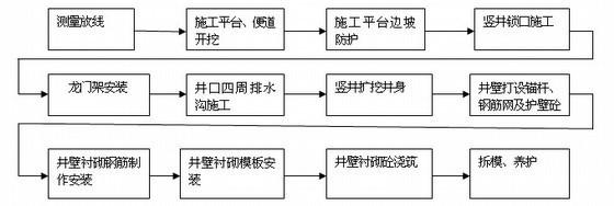 [云南]水库除险加固施工组织设计