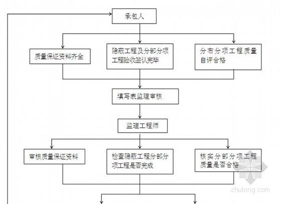 [山东]市政路网排水工程监理规划(流程图)