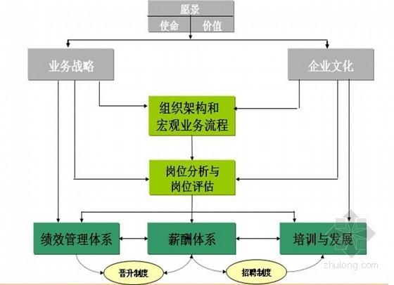 房地产企业人力资源管理体系(含多图 ppt 共499页)