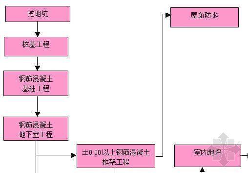 土建工程总施工工艺流程图