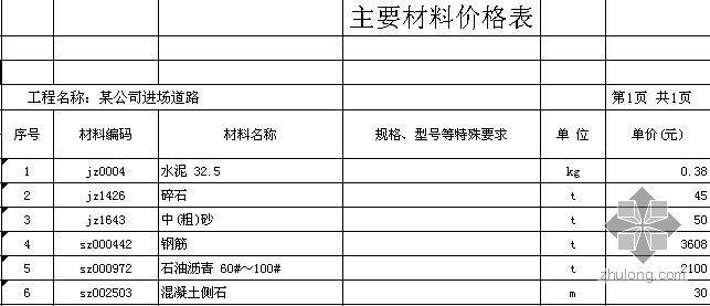 安徽某道路工程清单计价实例(2008-10)