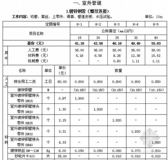 [河北]2012版电给排水、采暖、燃气工程安装工程消耗量定额说明(全统安装定额HEBGYD-C08-