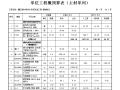 [辽宁]罐区锅炉房供水系统改造工程预算书(含施工图纸)