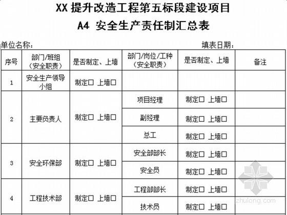 [云南]公路工程安全管理资料表格标准填写要求及表格范本90页