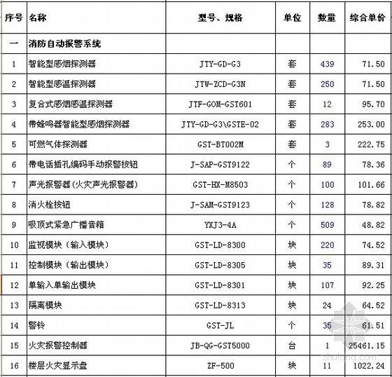 [广州]酒店消防工程量清单报价实例