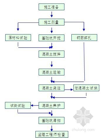 [广州]铁路电力改造工程施工组织设计