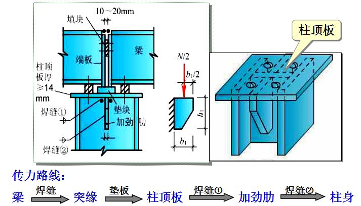 钢结构基本原理中课件_9