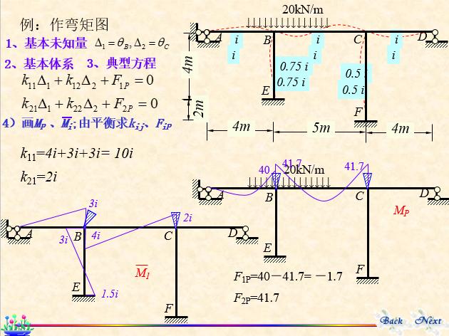 结构力学-位移法_16