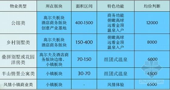 [四川]休闲度假项目总体策划方案解析(大量附图)-物业分类