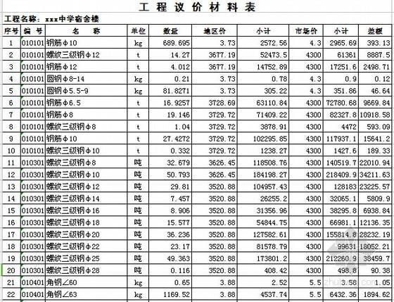 [山东]中学宿舍楼建筑安装工程预算书(附图纸及软件应用)-工程议价材料表