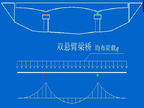 悬臂梁桥的设计与计算(同济大学课件)