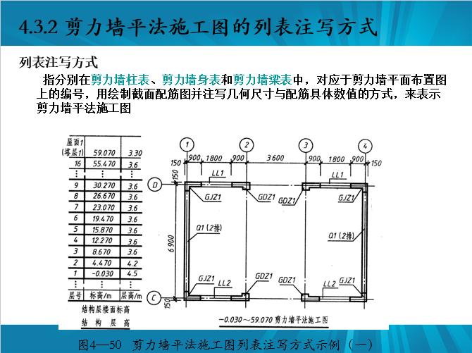剪力墙识图、配筋设计常见问题及其做法_14