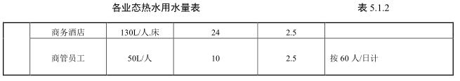 万达广场购物中心机电系统技术标准—给排水部分(20150906版)_3