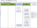 电力工程业主项目部质量管理手册(附多图)
