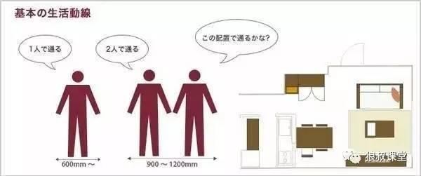 【干货】室内设计空间尺度图解_2