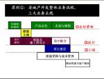房地产设计管理基本流程及审控要点(图文并茂)