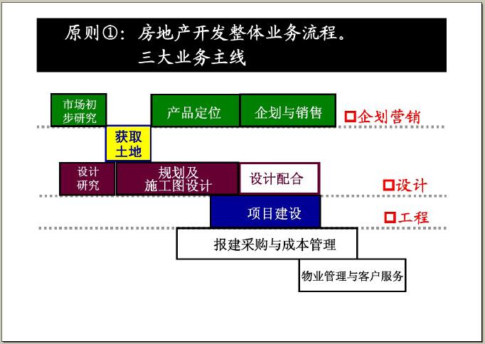 房地产设计管理基本流程及审控要点(图文并茂)-房地产开发整体业务流程