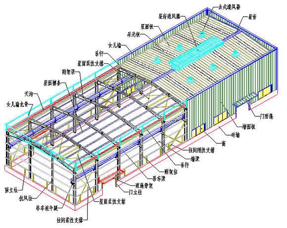 [钢结构必看]图解钢结构各个构件和做法